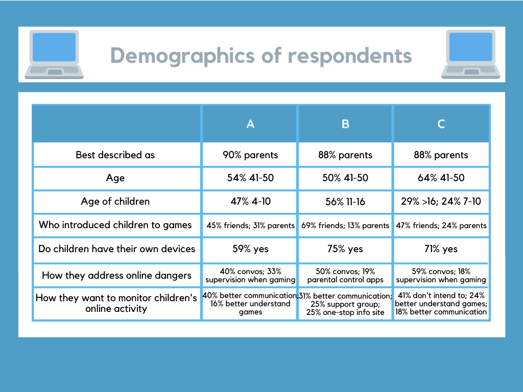 A table describing the demographics of each of the 3 groups, A, B and C, in the poll.