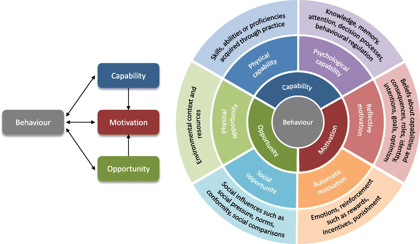 A screenshot of the behavioural change wheel, which expands on the three main points of capability, motivation, and opportunity.