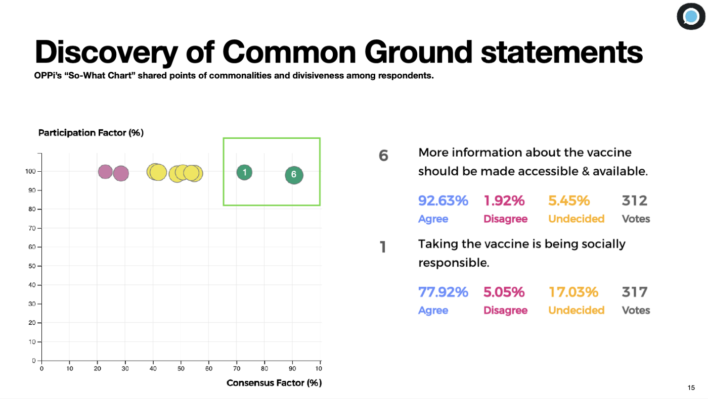 """A screenshot of the OPPi analytics dashboard with the header """"Discovery of Common Ground"""", followed by a graphical representation of each statement against their percentage of consensus among participants and their overall participation factor, and the two common ground statements that are highlighted."""