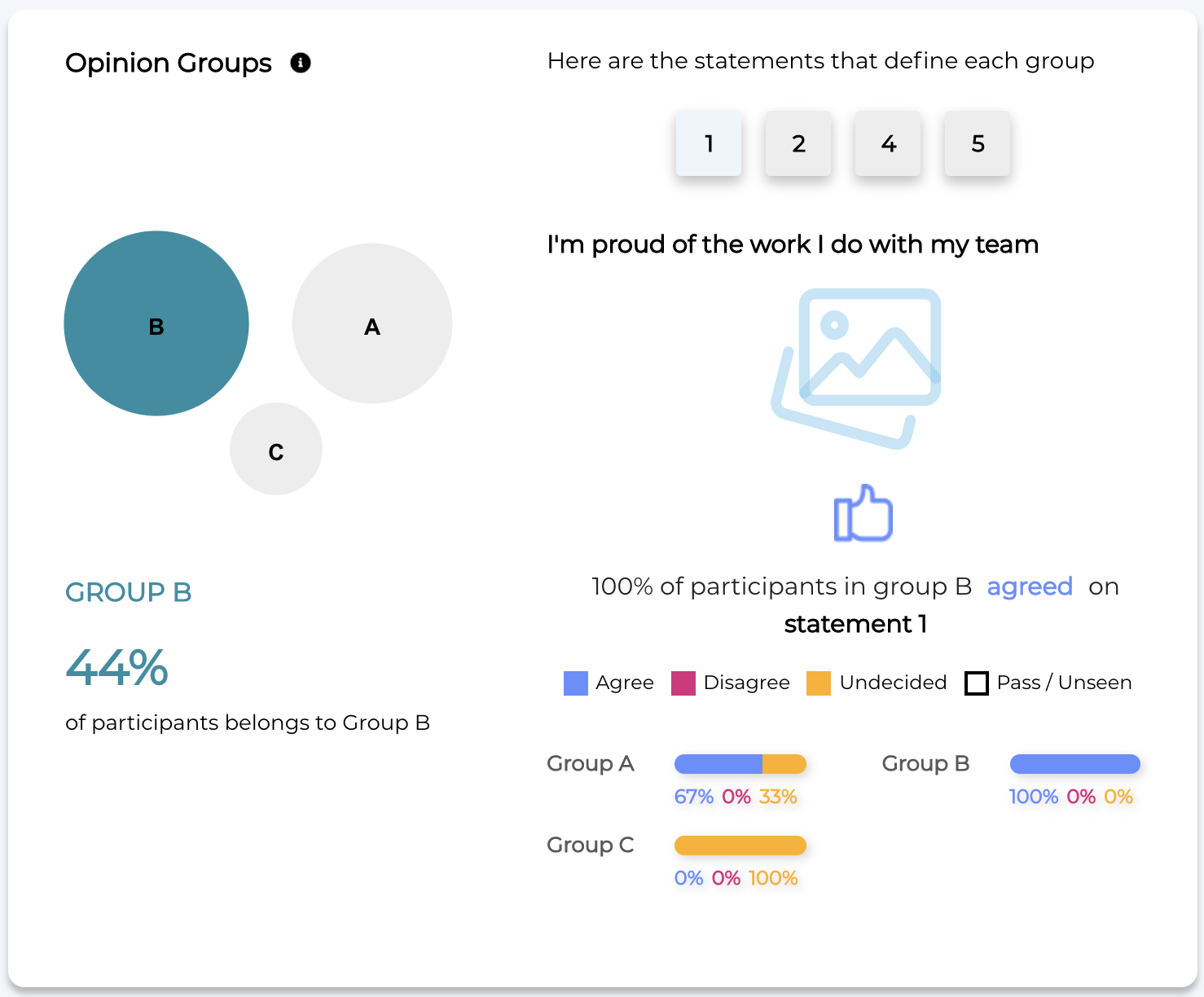 A screenshot of the OPPi analytics dashboard showing three distinct opinion groups and the proportion of participants in each one. There is also a list of statements that define each group, as well as quick insights on how participants from each group voted on said statements.