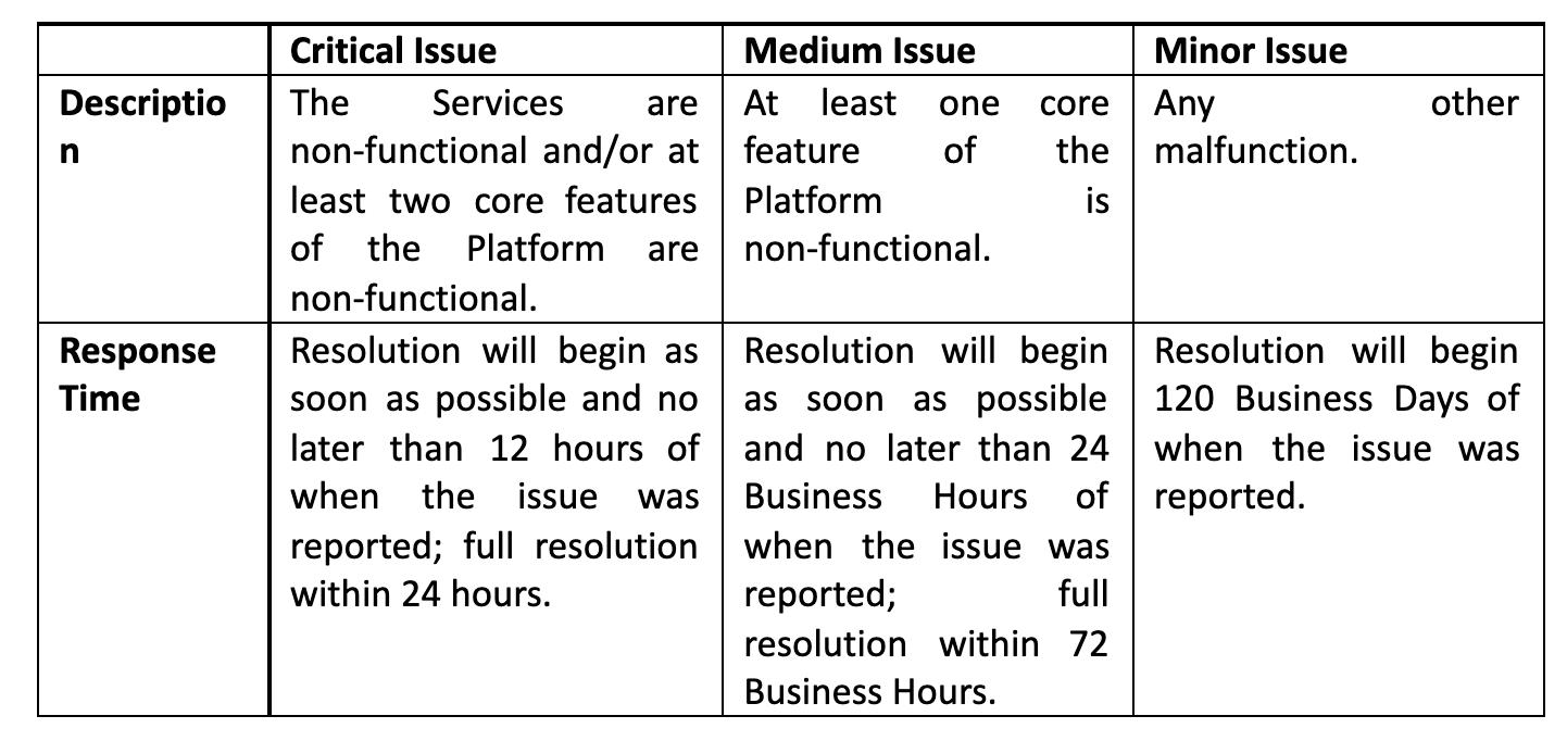 Issues description