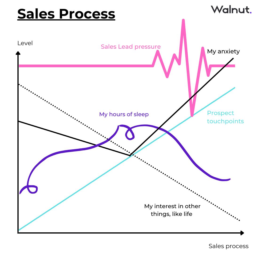 meme sales process