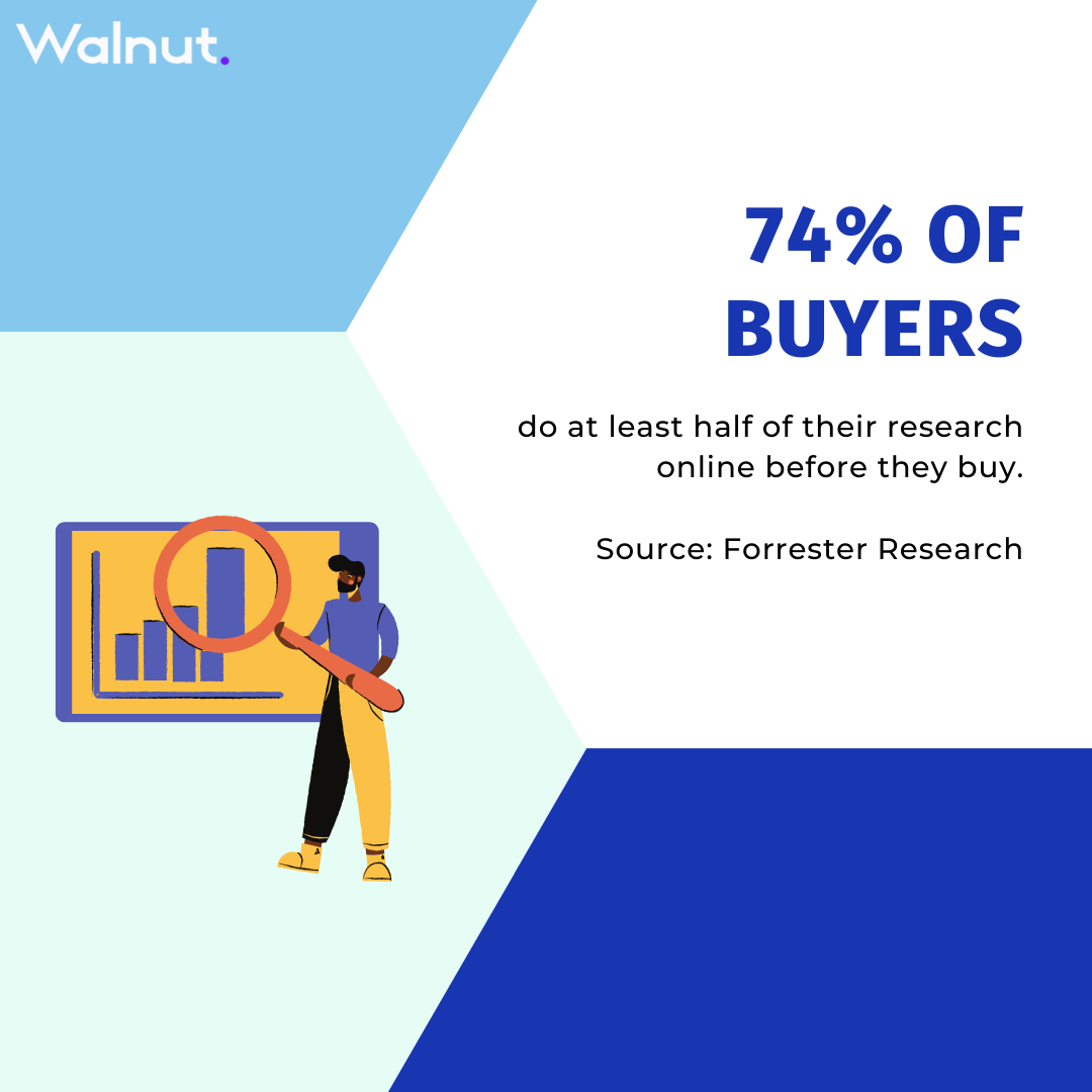 Stats B2B buyers reasearch - Forrester Research