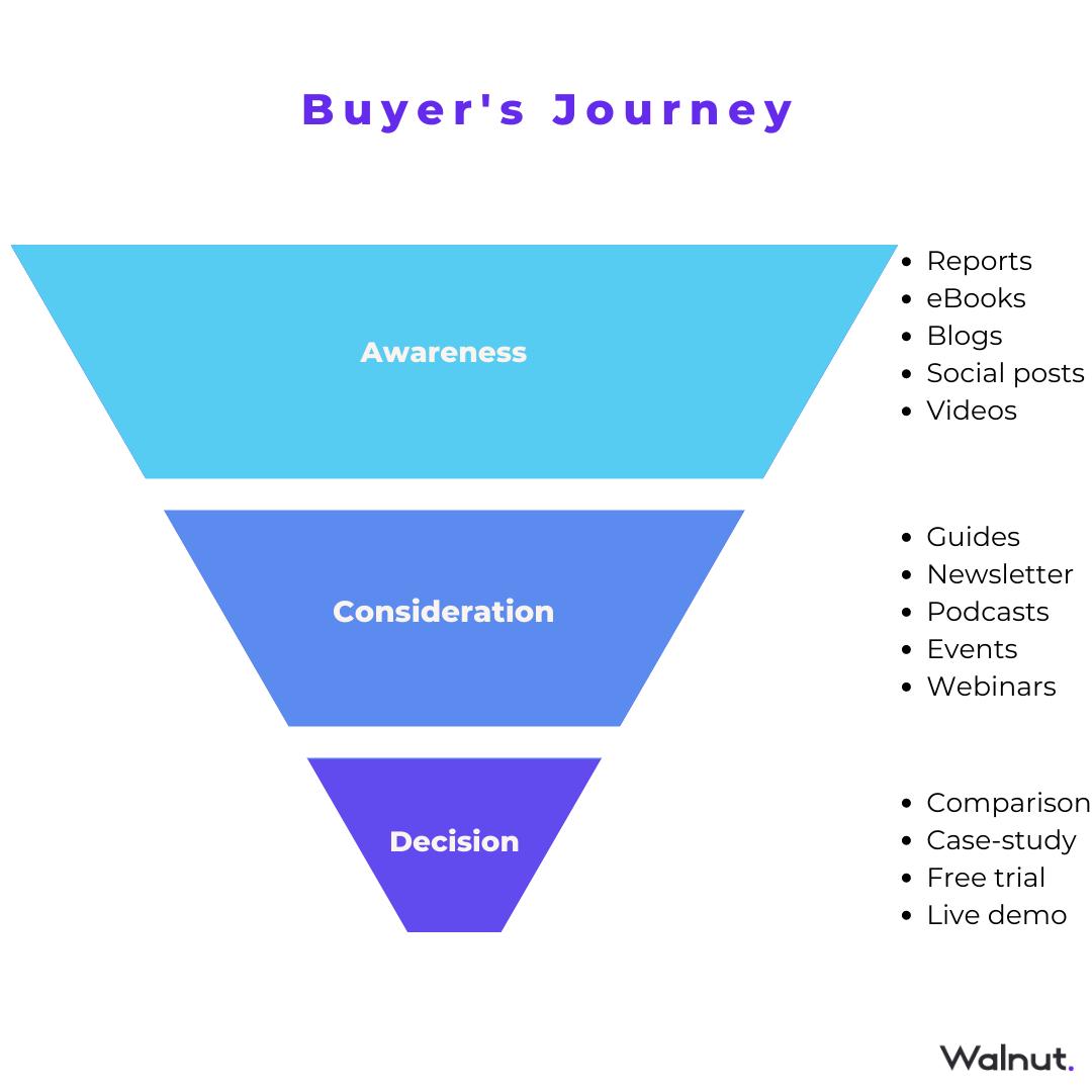Buyer's journey infographic