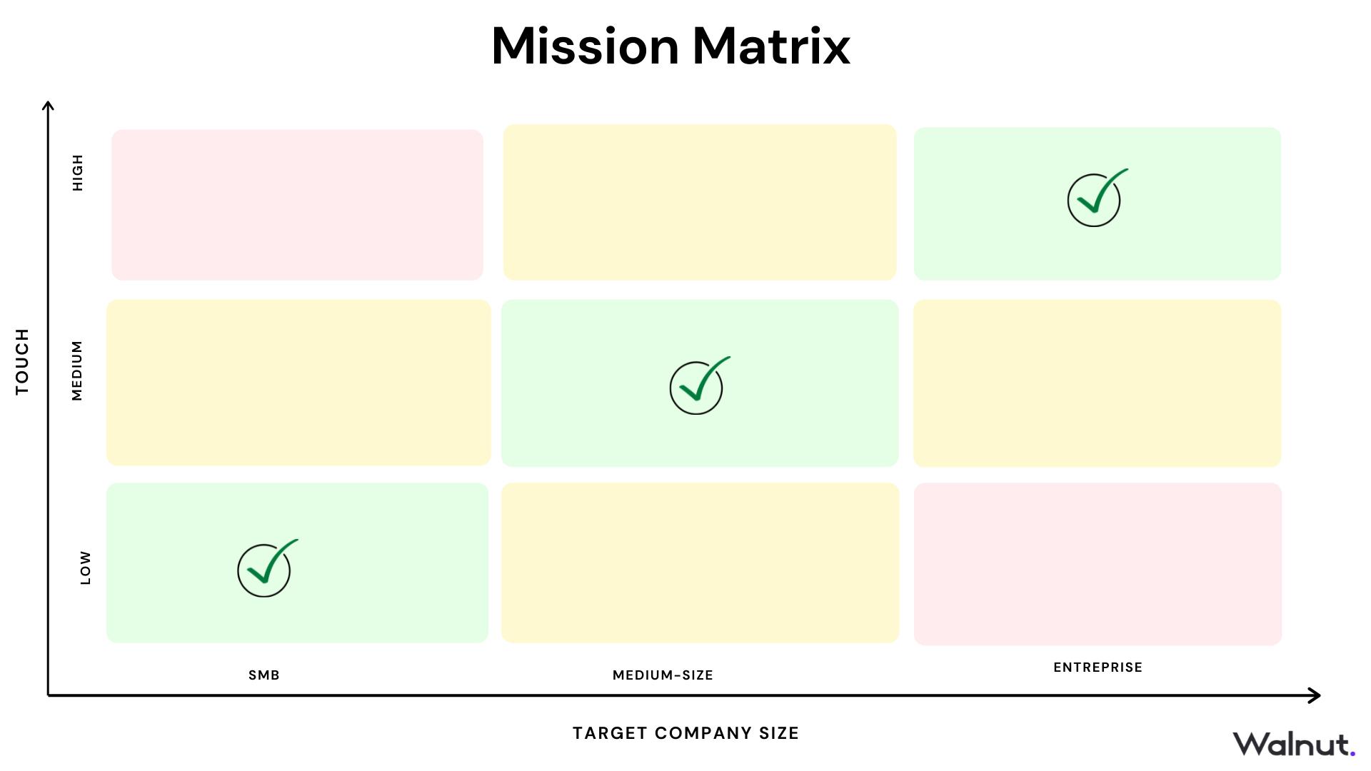 Mission Matrix: Go-to-Market Strategy