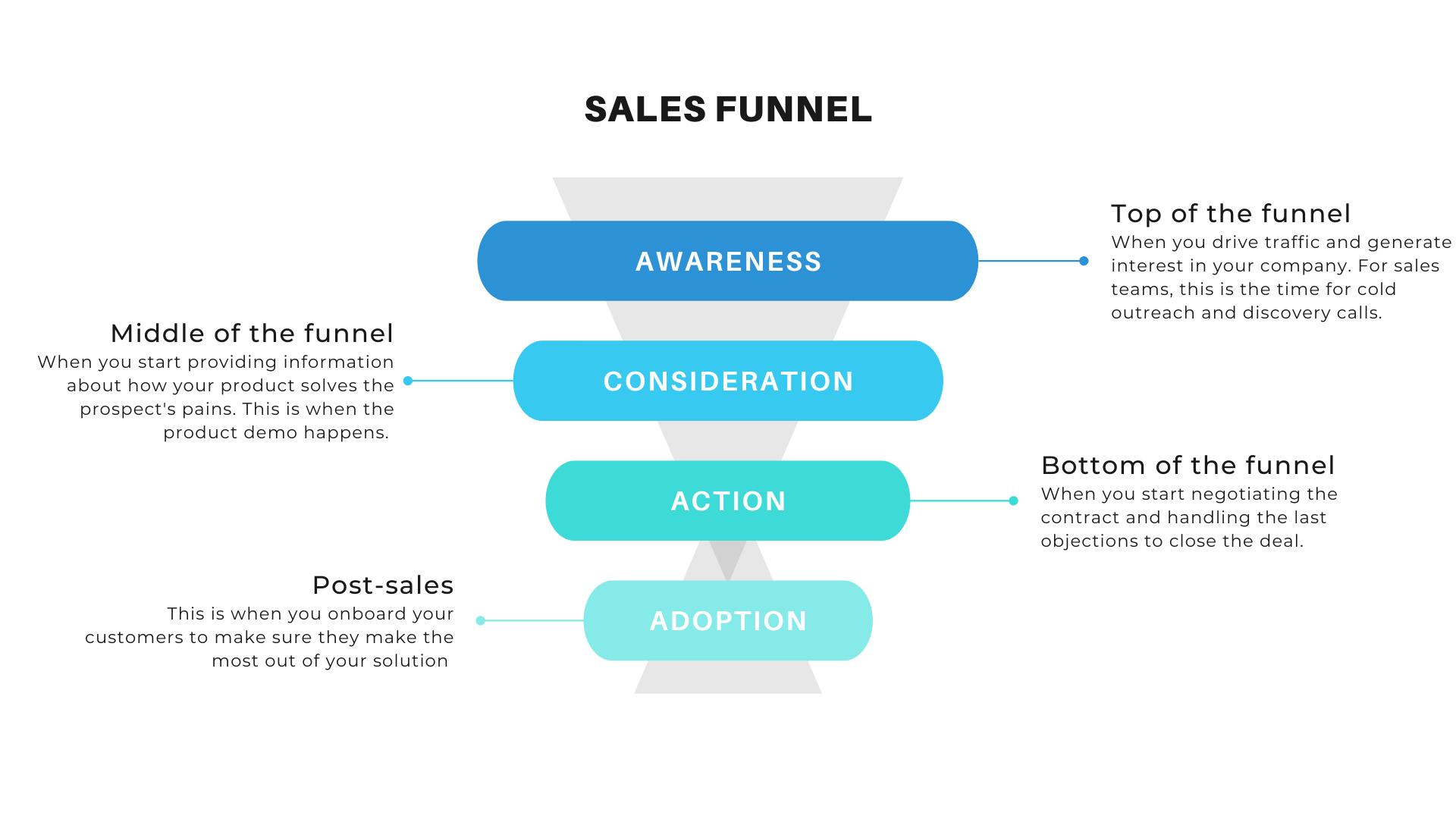 simple b2b saas sales funnel