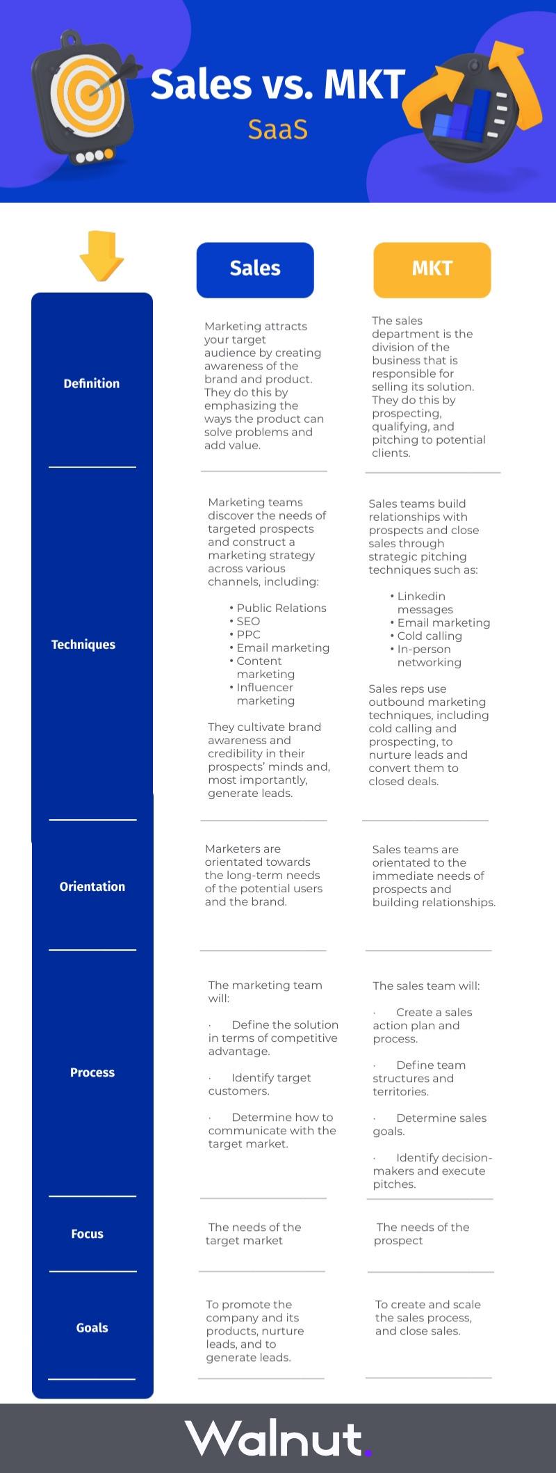 B2B SaaS Marketing VS Sales Infographic