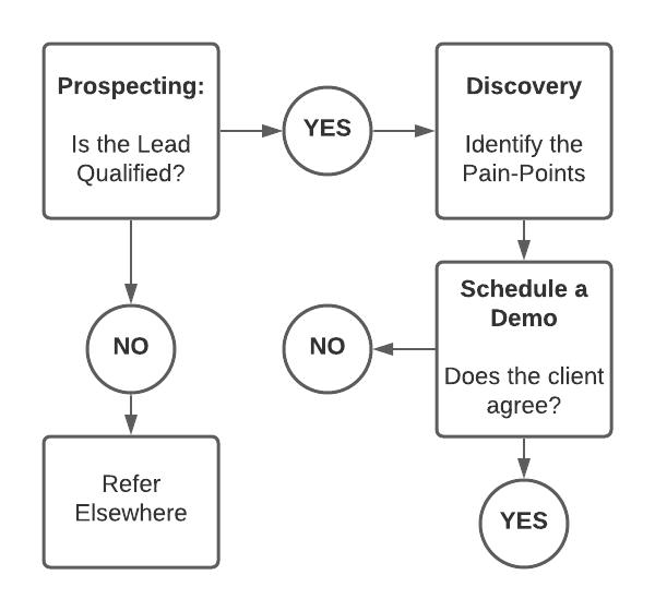 step 3: Schedule demo - b2b saas sales flowchart