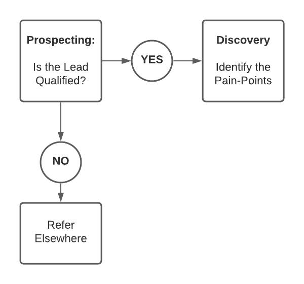 step 2: Discovery - b2b saas sales flowchart