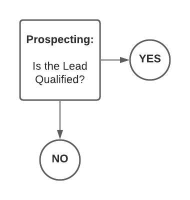 step 1: Prospecting - b2b saas sales flowchart
