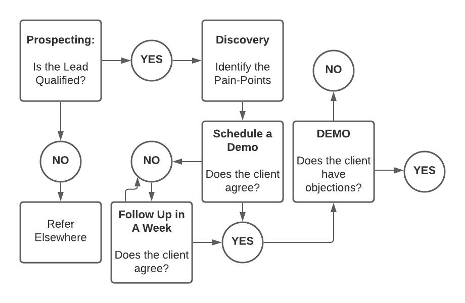 step 4: Product demo - b2b saas sales flowchart