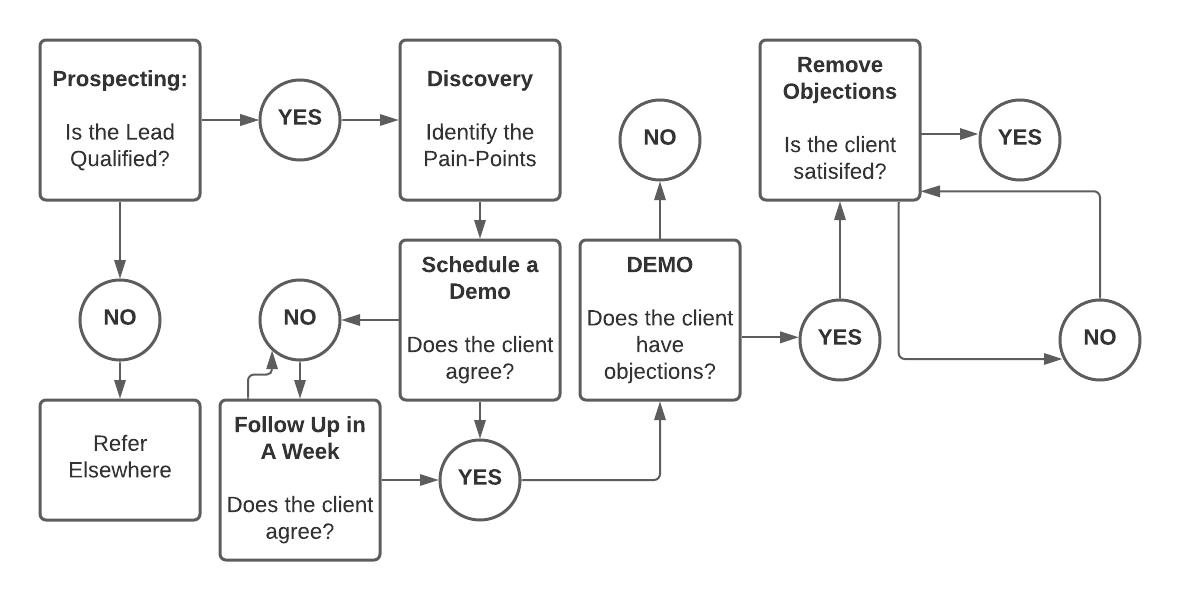 Step 5- Objections -b2b saas sales flowchart