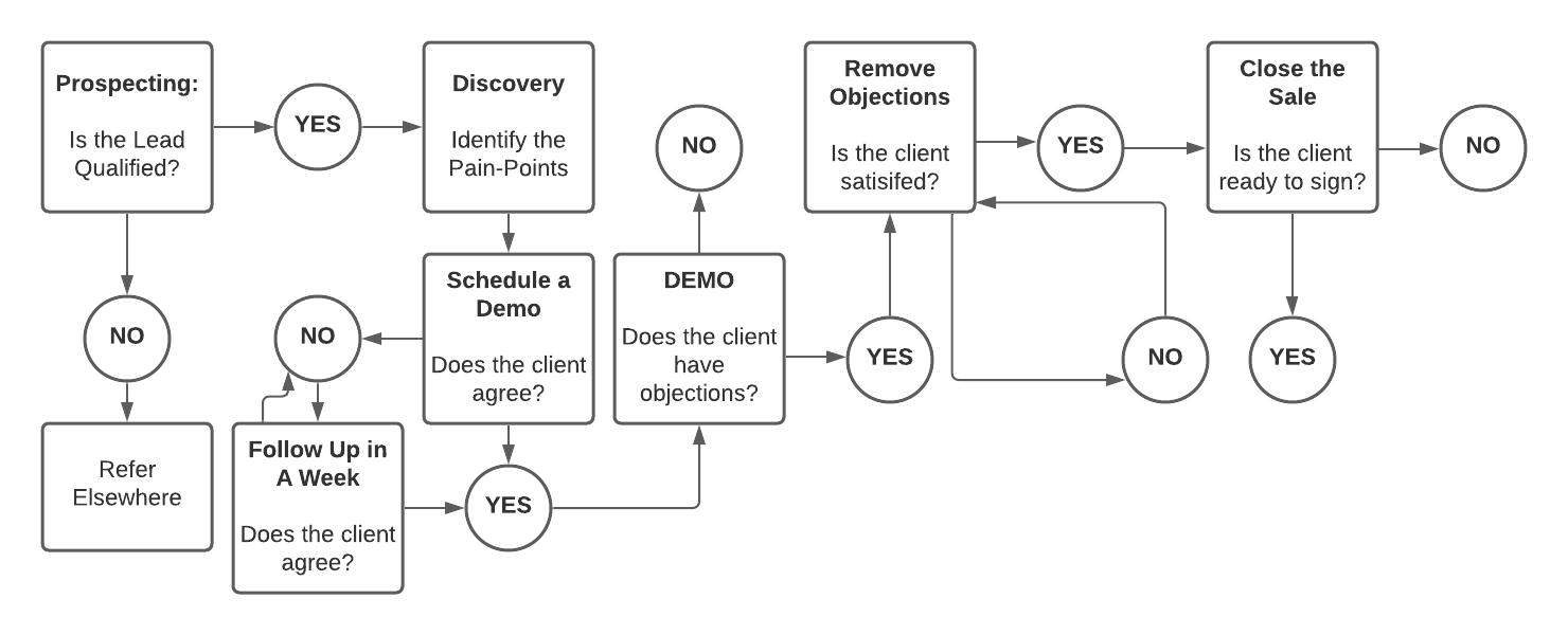 step 6 - Closing a deal - b2b saas sales flowchart