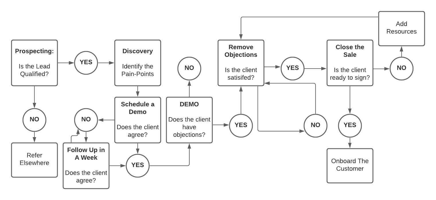 step 7: Onboarding - b2b saas sales flowchart