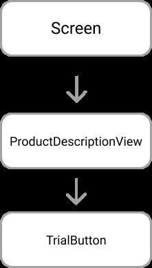 Trial Button Tree Hierarchy