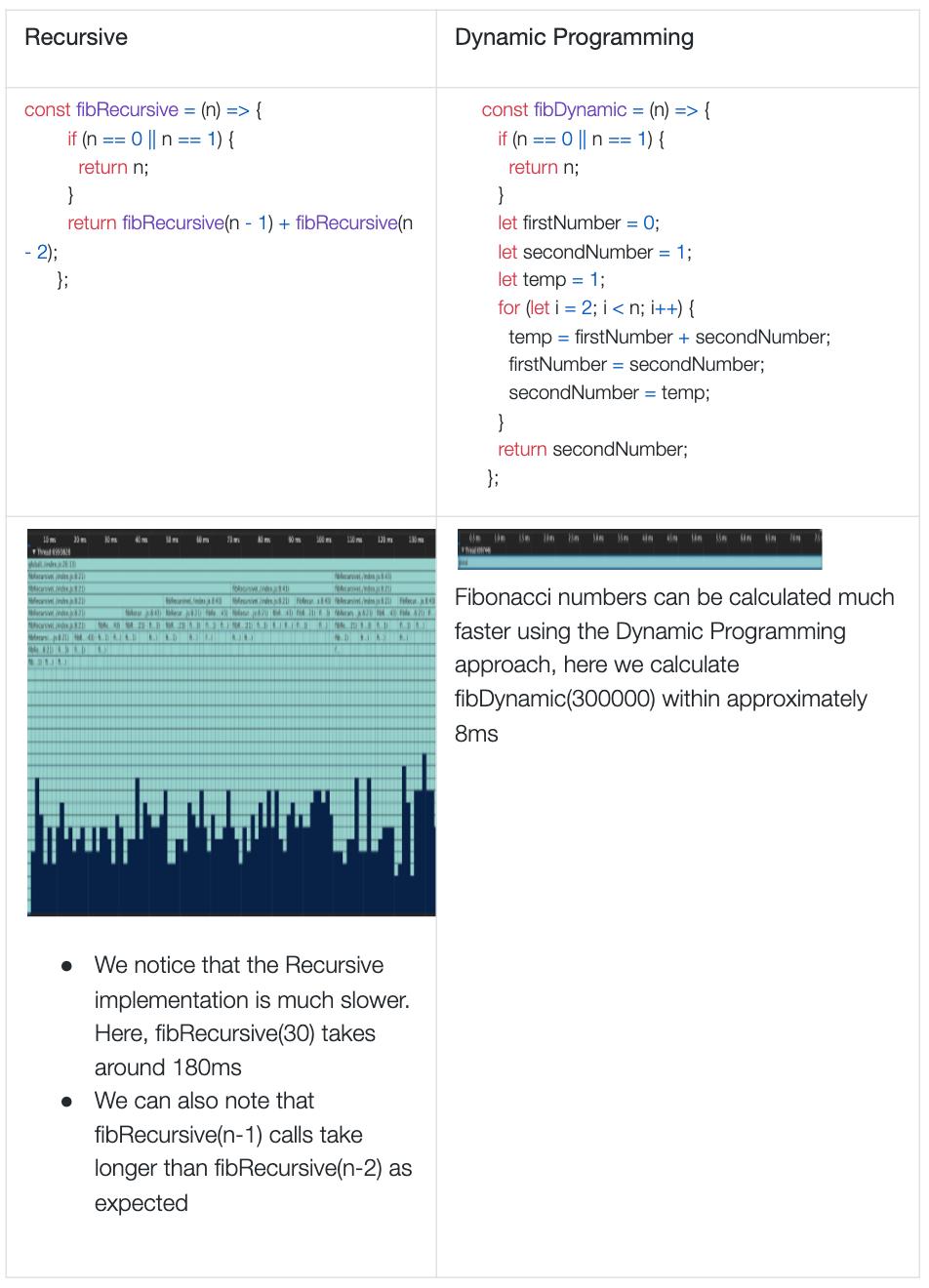 recursive and dynamic programming