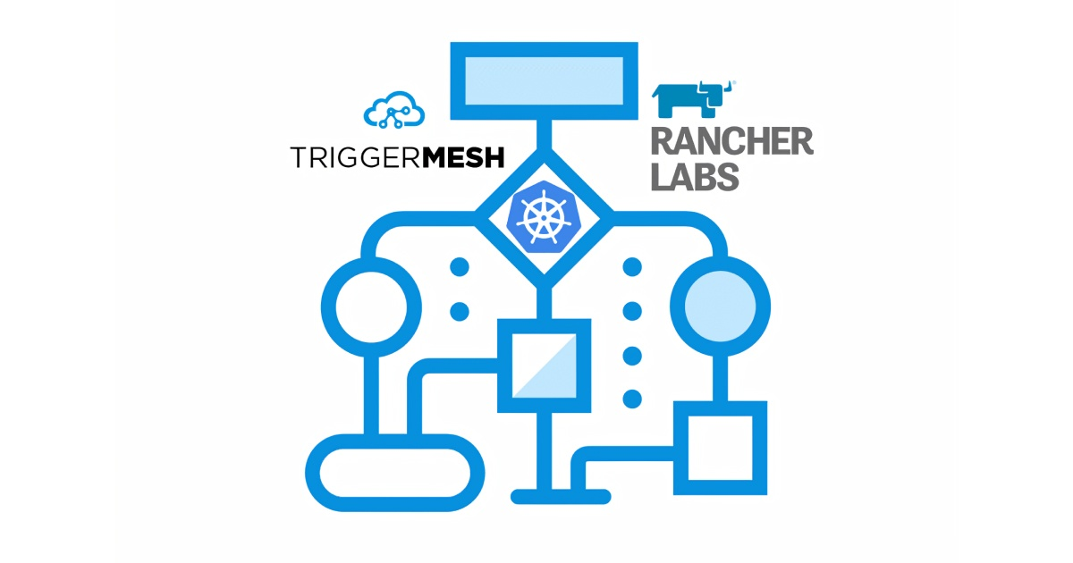 TriggerMesh Partners with Rancher Labs to Automate Application Workflows Built on Kubernetes