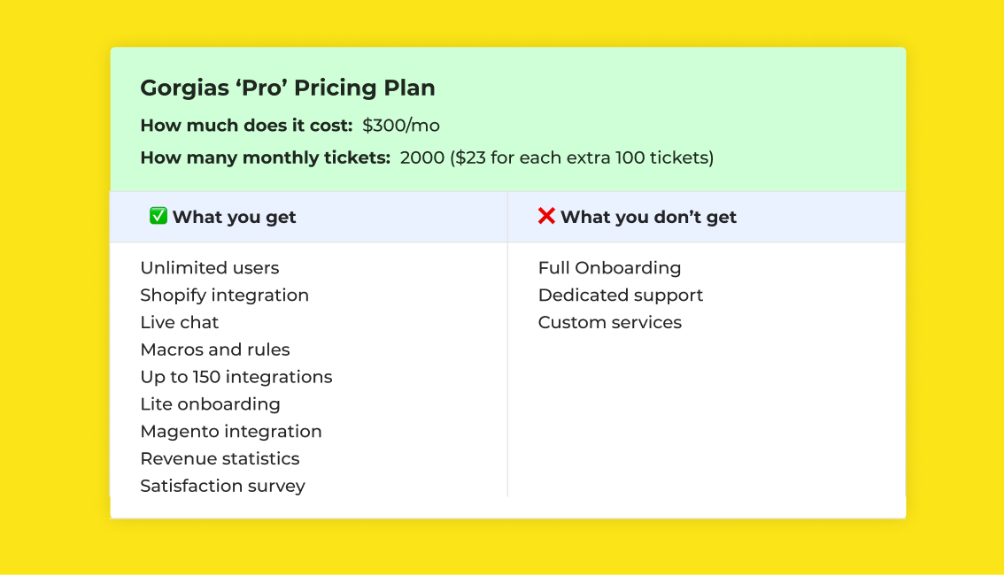 Gorgias Pro Pricing Plan and features