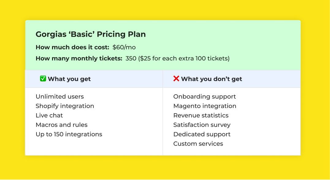 Gorgias Basic Pricing Plan and features