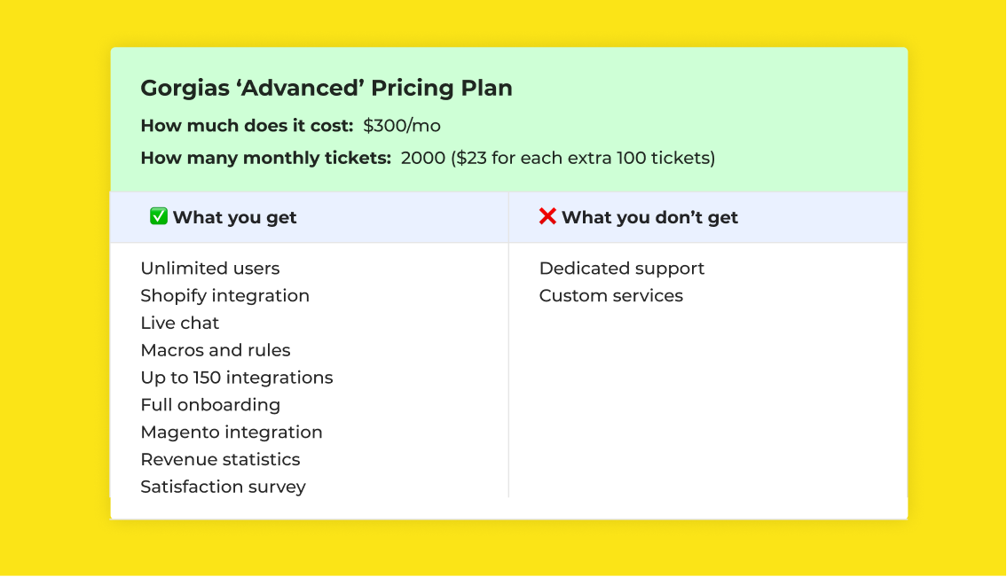 Gorgias Advanced Pricing Plan and features