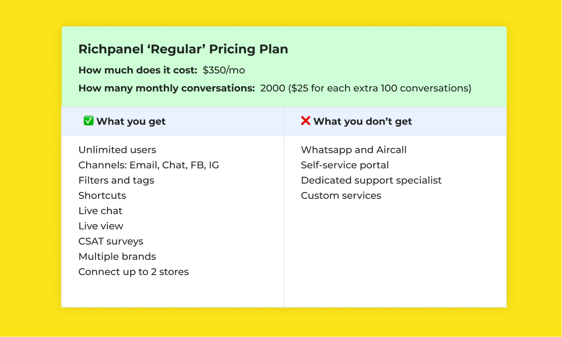 Richpanel Regular Pricing Plan features