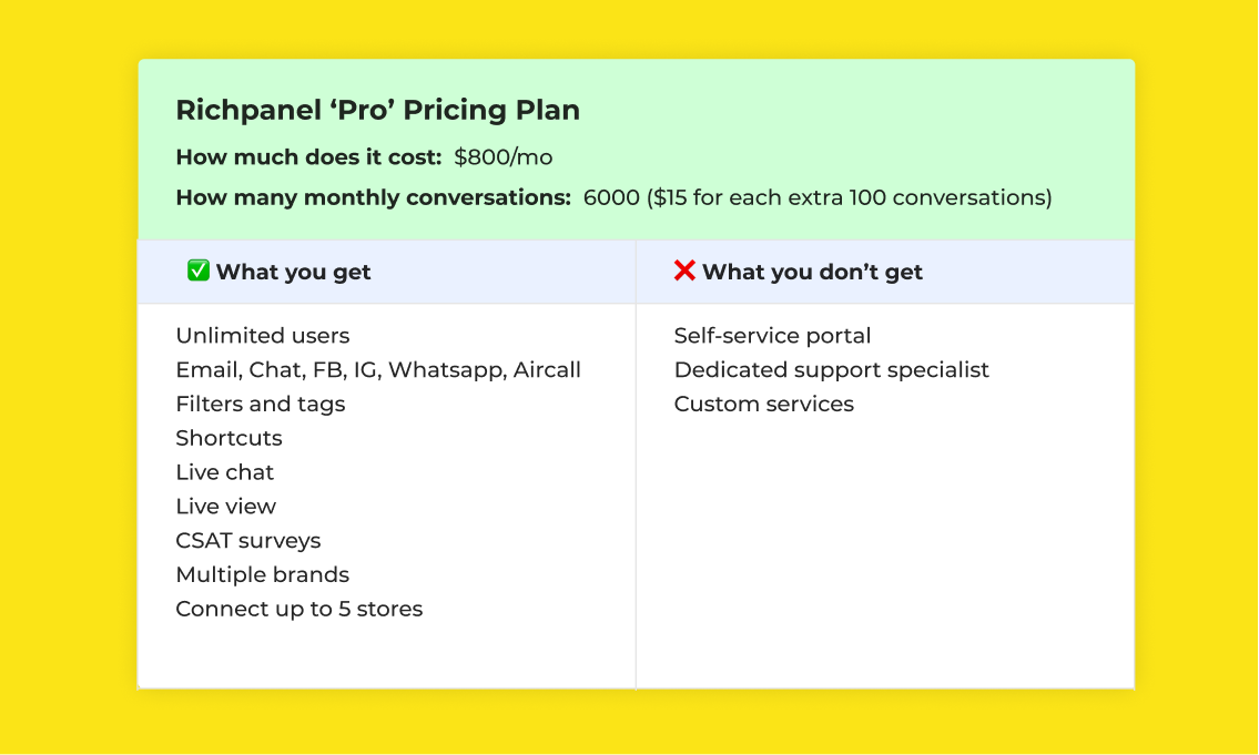 Richpanel Pro Pricing Plan and features