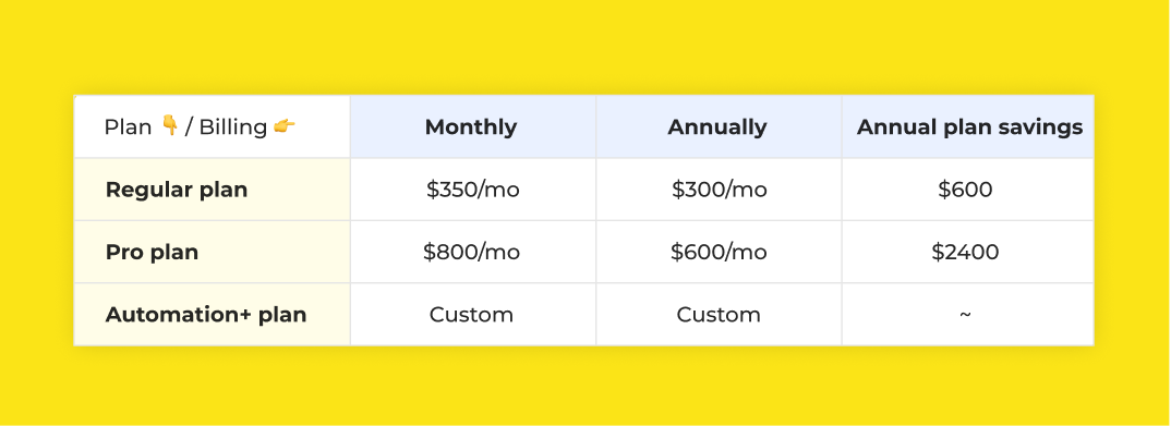 Richpanel annual subscription plan