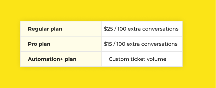 Richpanel extra conversation charges