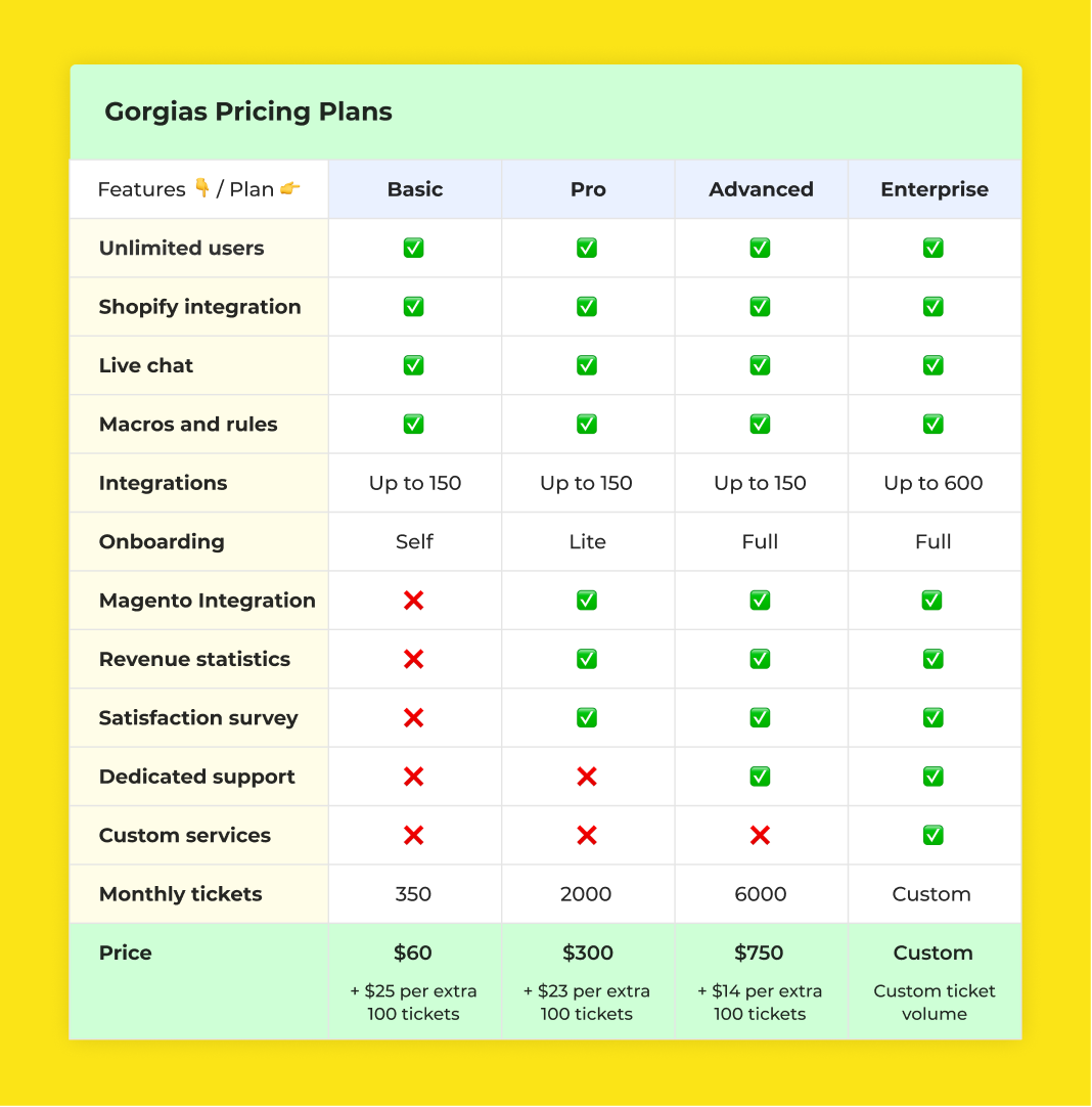 Gorgias Pricing Plans comparison