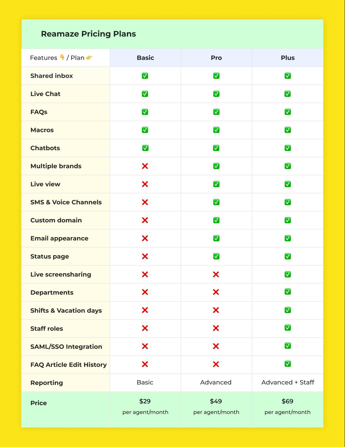 Reamaze pricing plans comparison