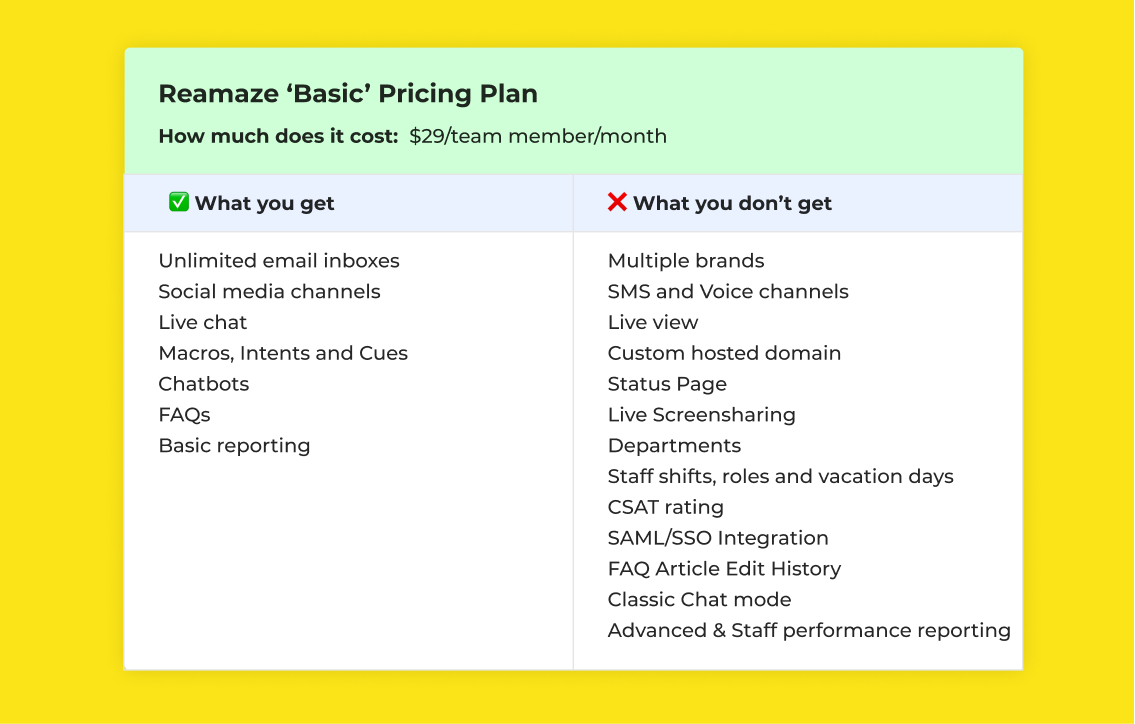 Reamaze Basic Pricing Plan and features