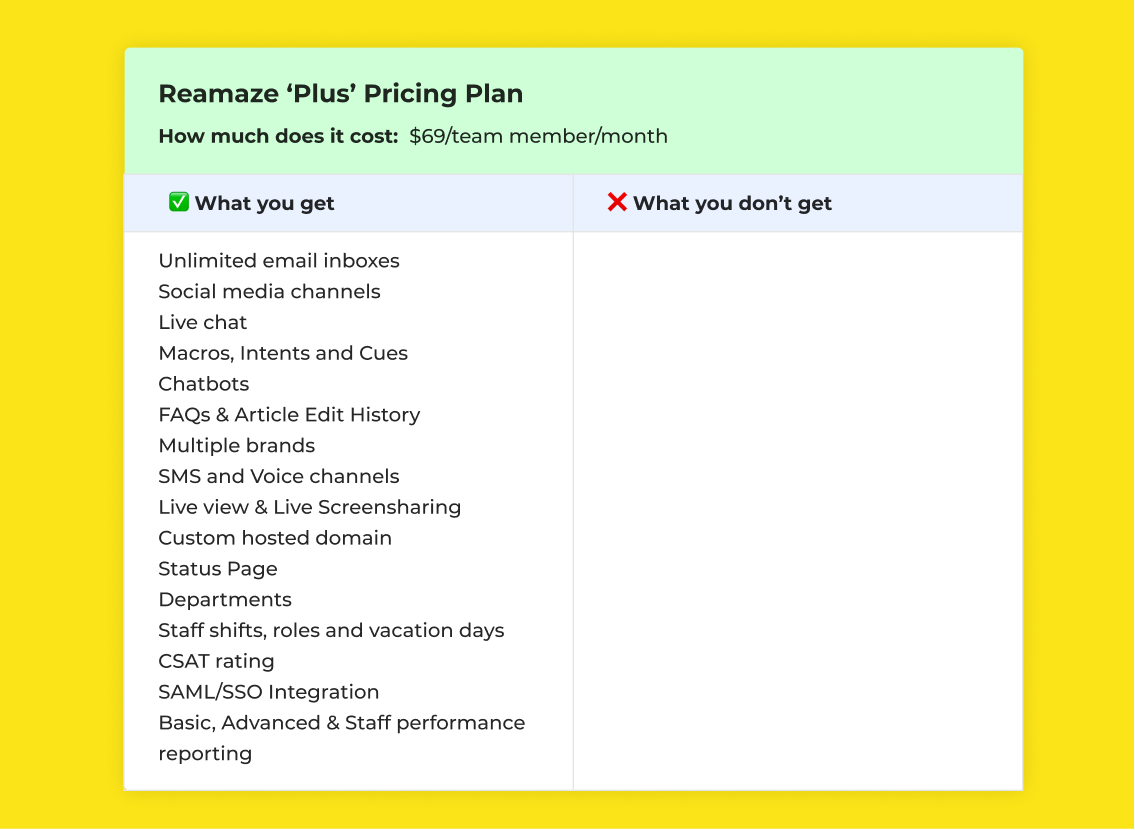 Reamaze plus pricing plan and features