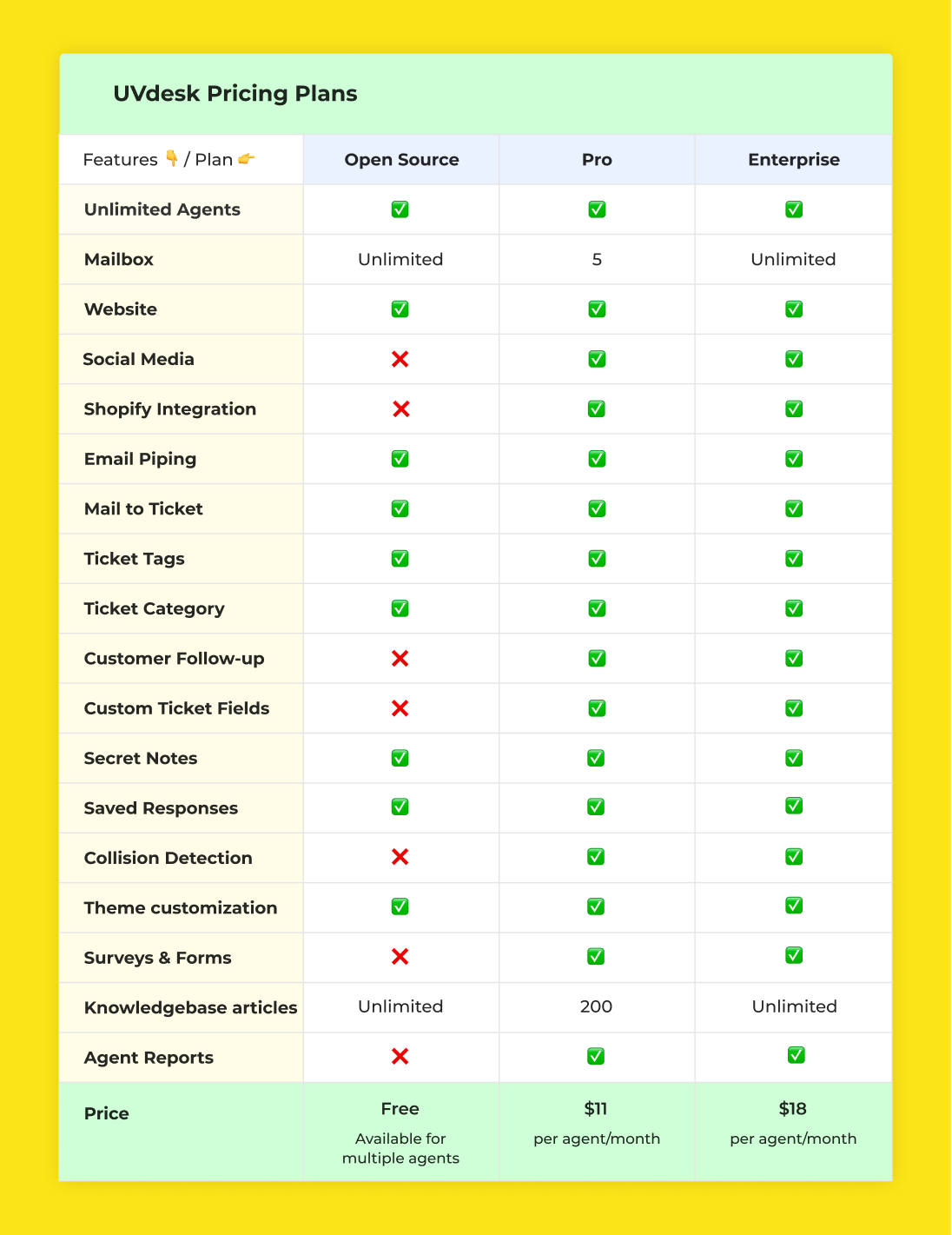 UVdesk pricing plans comparison