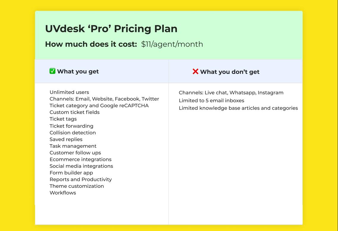 UVdesk Pro Plan