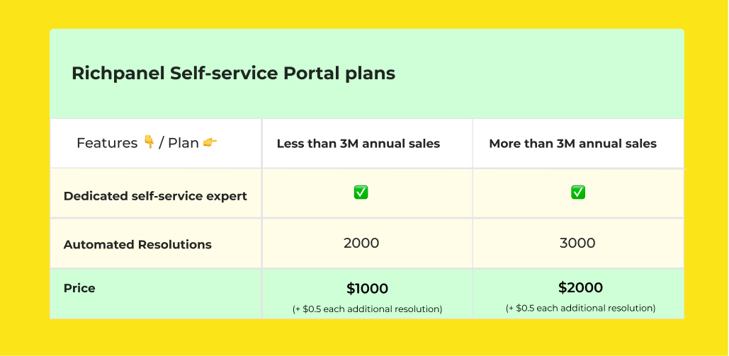 Richpanel Self-service Portal Plans
