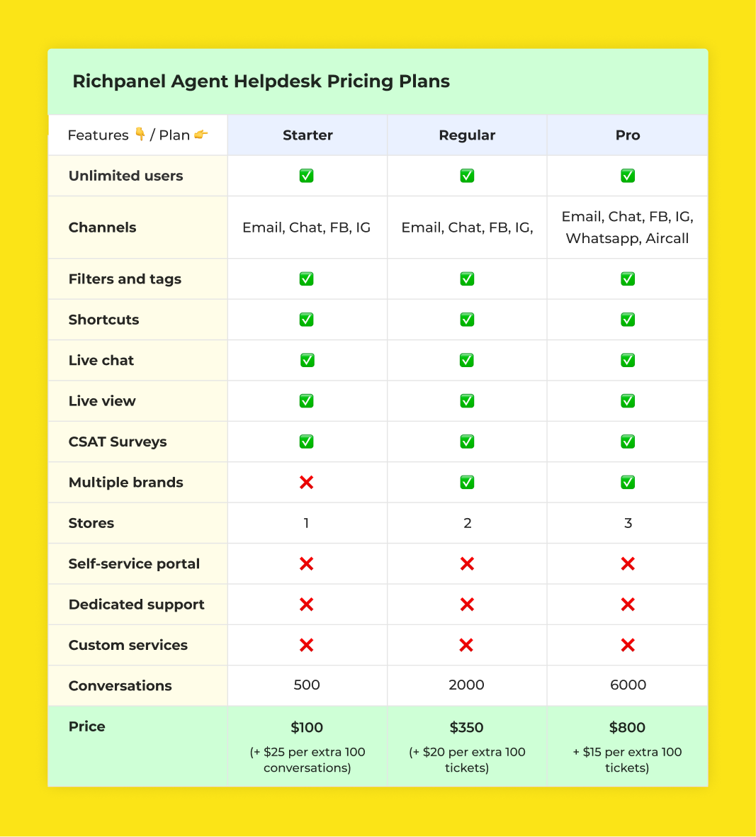 Richpanel Agent Helpdesk Pricing Plans