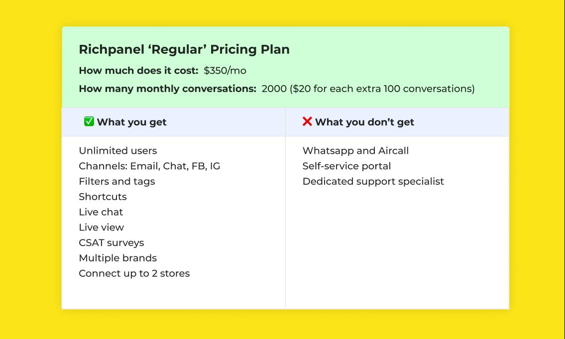 Richpanel Regular Plan