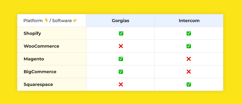 Supporting platorms on Gorgias and Intercom