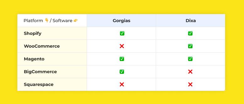 Platforms supported on Gorgias vs Dixa