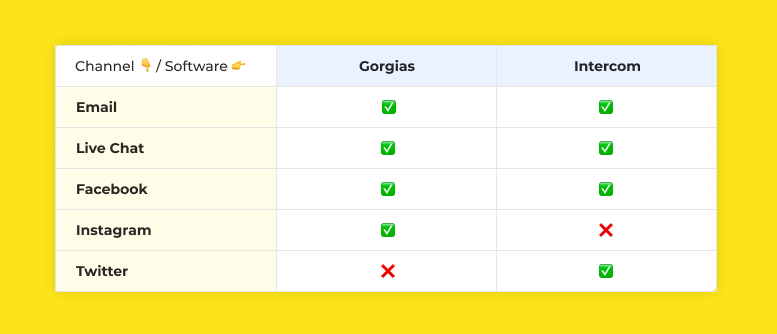 Channels supported on Gorgias vs Intercom