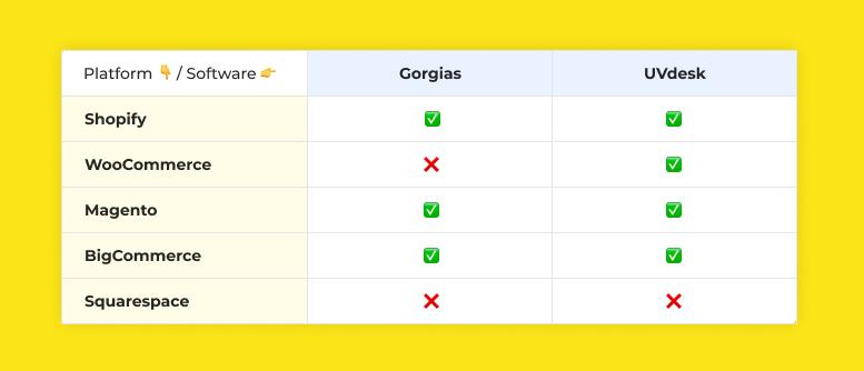 Support Platforms: Gorgias vs. UVdesk