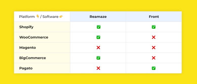 Reamaze vs Front: Comparison of Supported Platforms