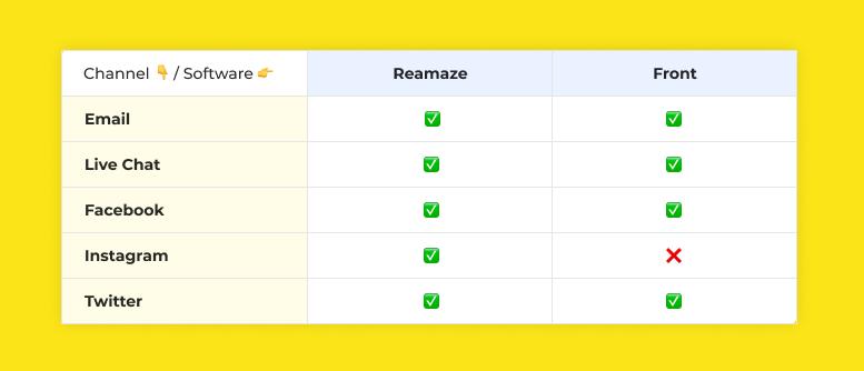 Reamaze vs Front: Comparison of Support Channels