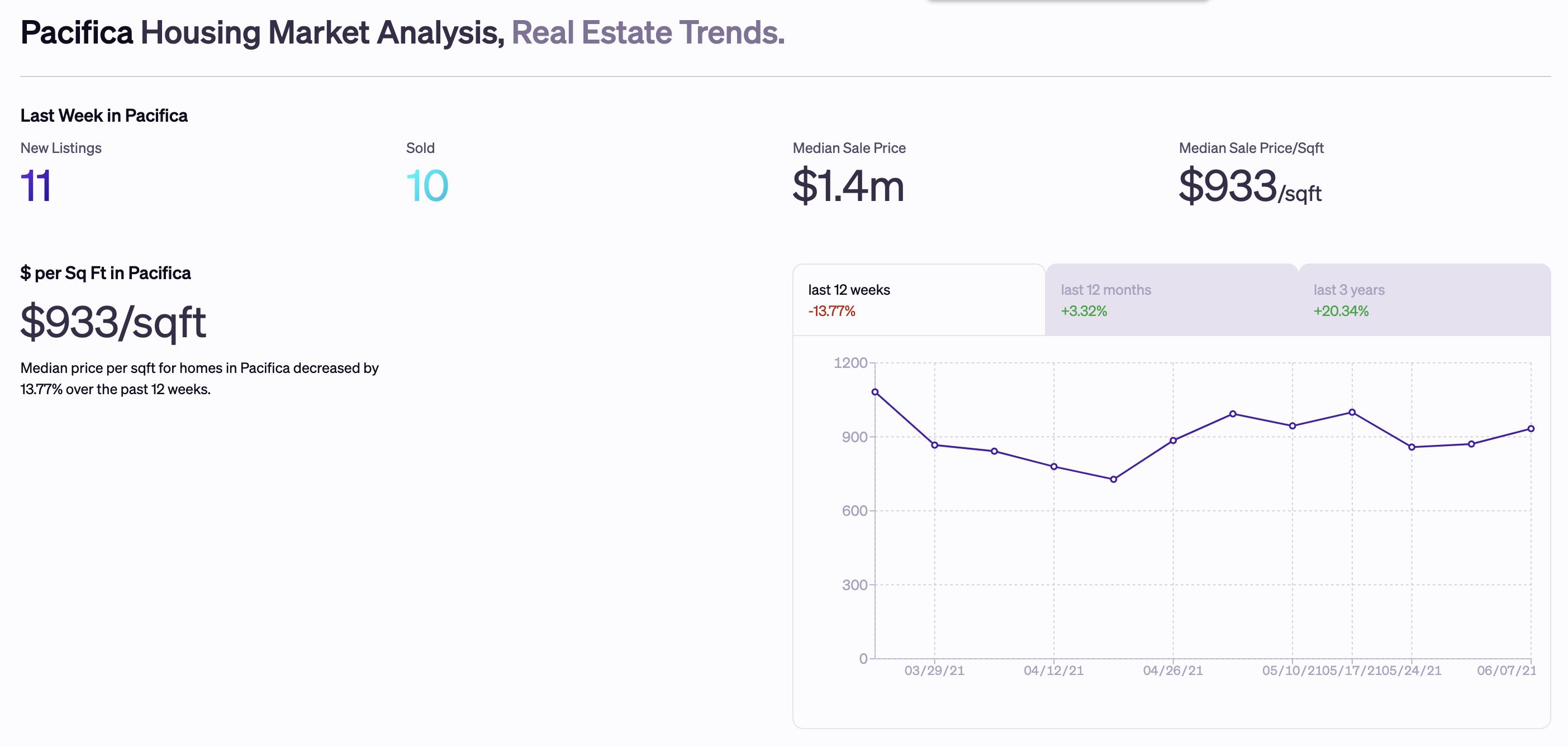 Real estate pacifica market trends graph
