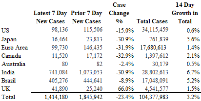 Covid cases chart worldwide