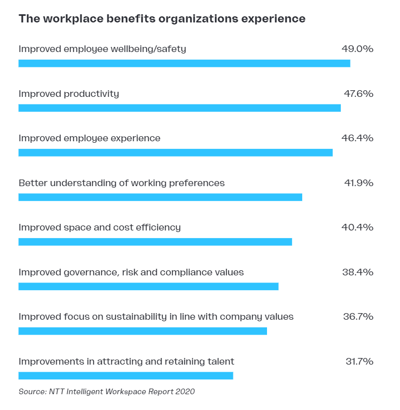 The workplace benefits organizations experience