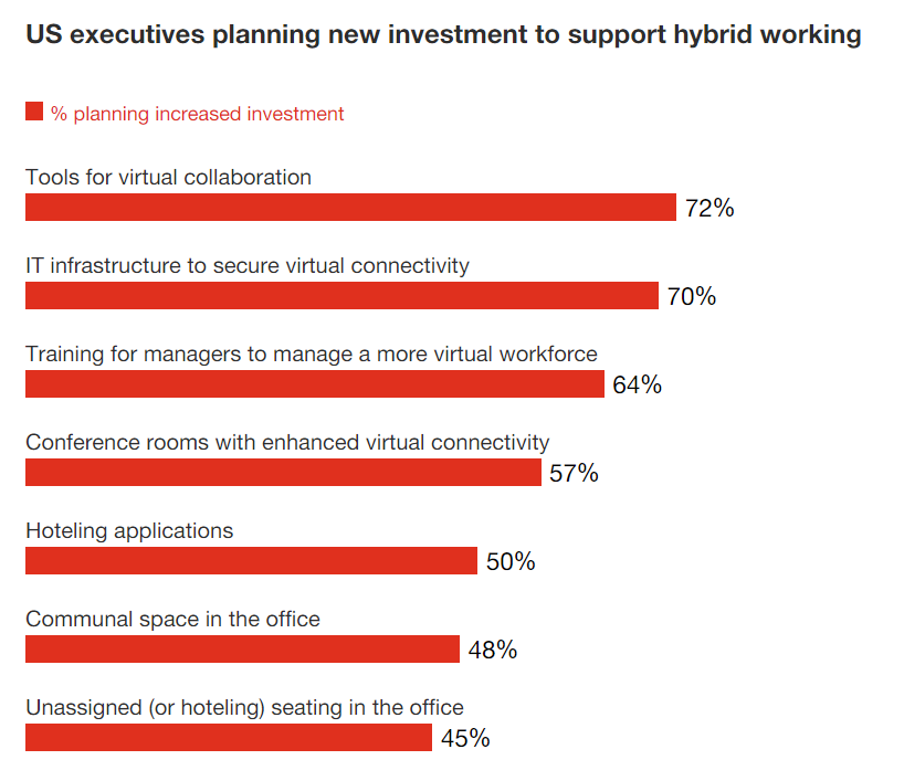 US executives planning new investment to support hybrid working