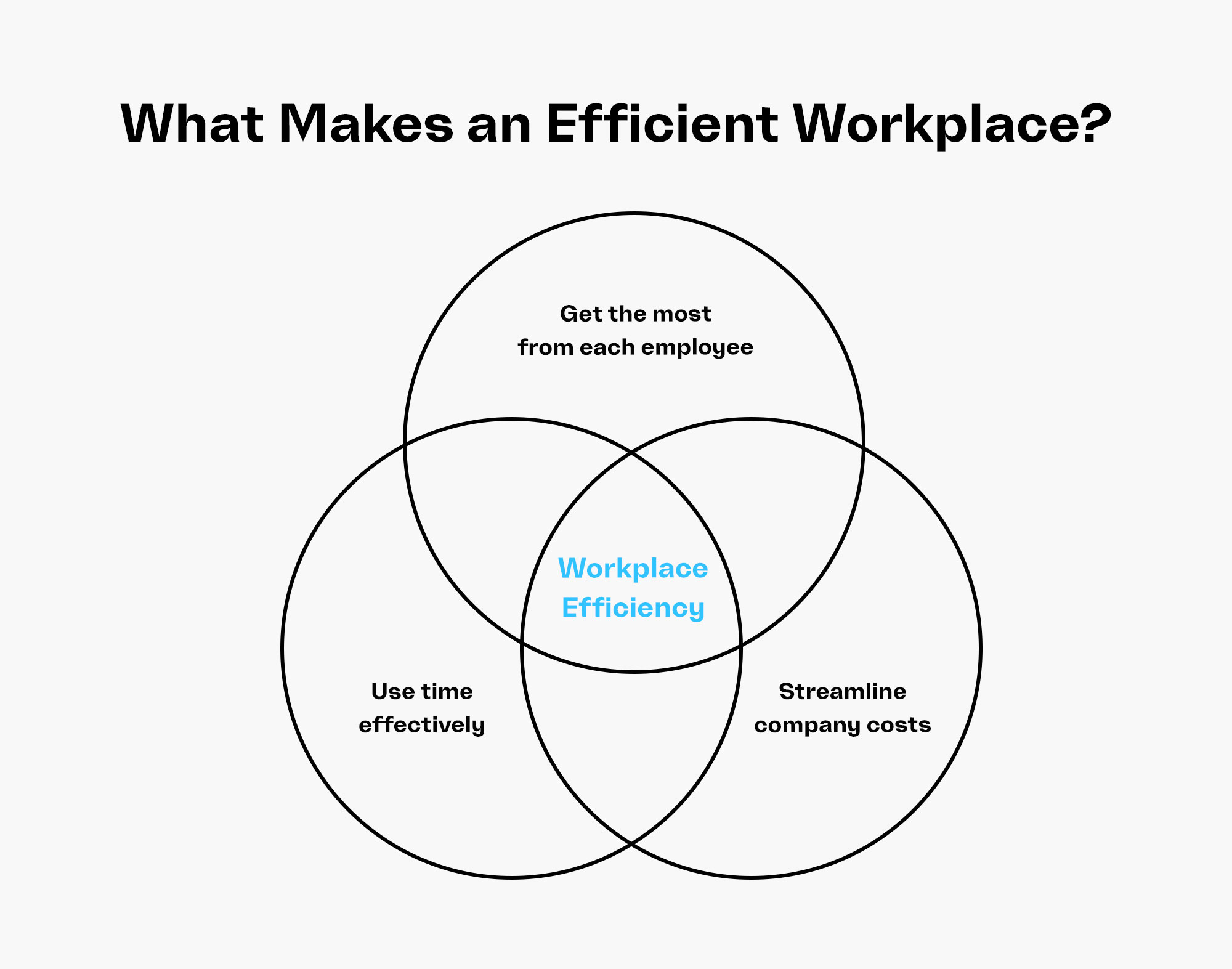 What Makes an Efficient Workplace