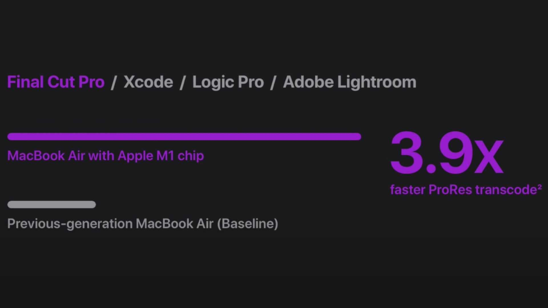 M1 MacBook Air does ProRes transcode 3.9 times faster than 2019 MacBook Air.