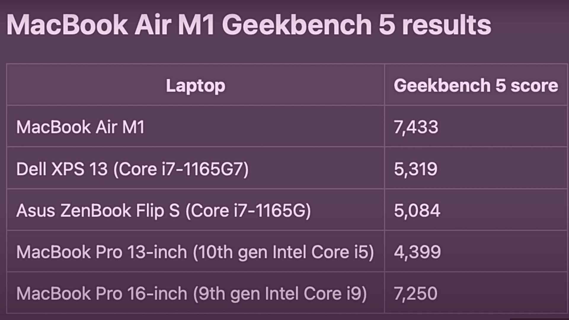 GeekBench Score of Apple M1 MacBook Air.